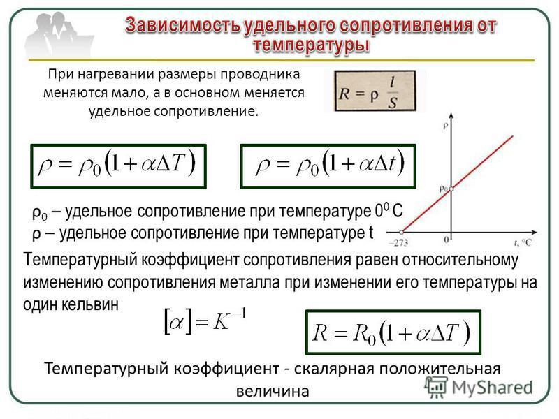 При нагревании размеры проводника меняются мало, а в основном меняется удельное сопротивление. ρ 0 – удельное сопротивление при температуре 0 0 С ρ – удельное сопротивление при температуре t Температурный коэффициент сопротивления равен относительном