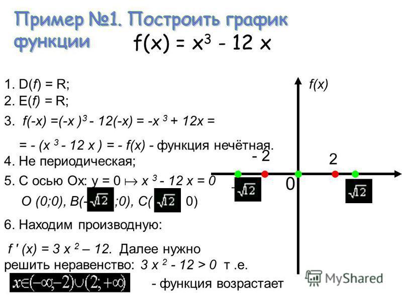 1. Область определения; 2. Область значения; 3. Чётность (нечётность); 4. Наименьший положительный период; 5. Координаты точек пересечения графика с осью Ох; 6. Координаты точек пересечения графика с осью Оу; 7. Промежутки возрастания графика функции