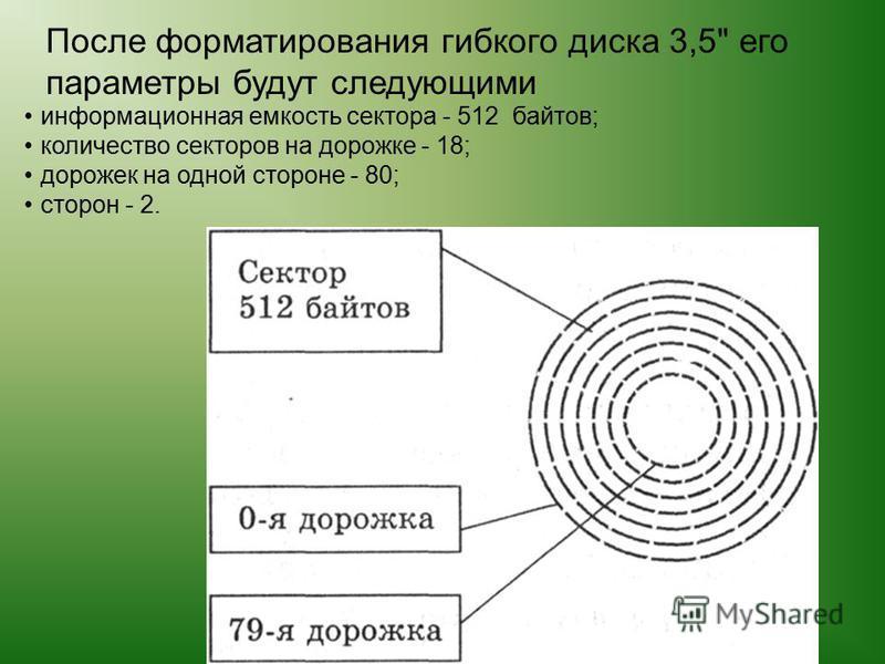 Файловая структура Windows Вызывается нажатием на кнопку Файловая структура Windows Вызывается нажатием на кнопку После форматирования гибкого диска 3,5