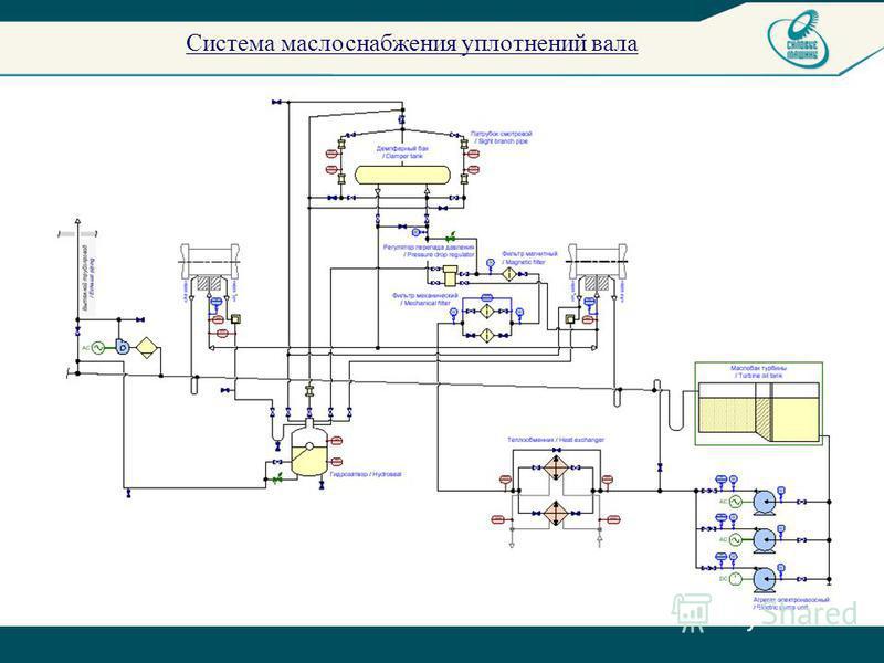 Система маслоснабжения уплотнений вала