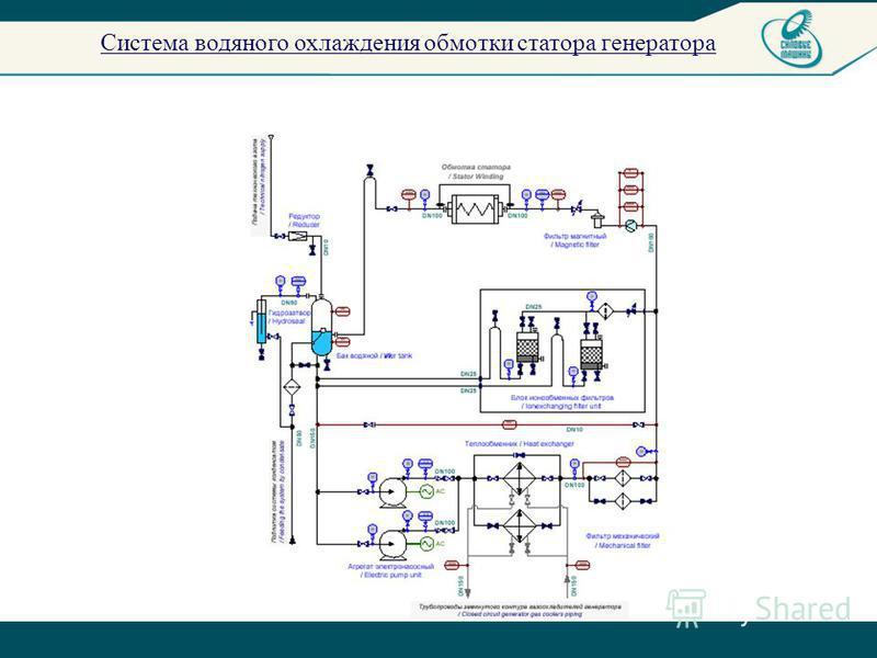 Система водяного охлаждения обмотки статора генератора