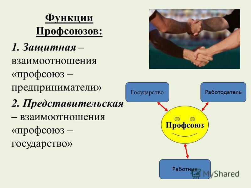 Функции Профсоюзов: 1. Защитная – взаимоотношения «профсоюз – предприниматели» 2. Представительская – взаимоотношения «профсоюз – государство» Государство Работник Работодатель Профсоюз