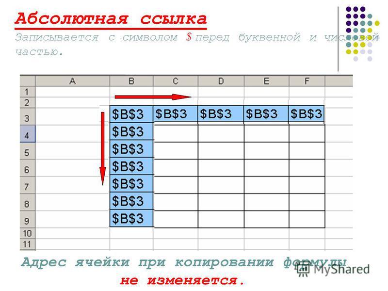 Абсолютная ссылка Записывается с символом $ перед буквенной и числовой частью. Адрес ячейки при копировании формулы не изменяется.