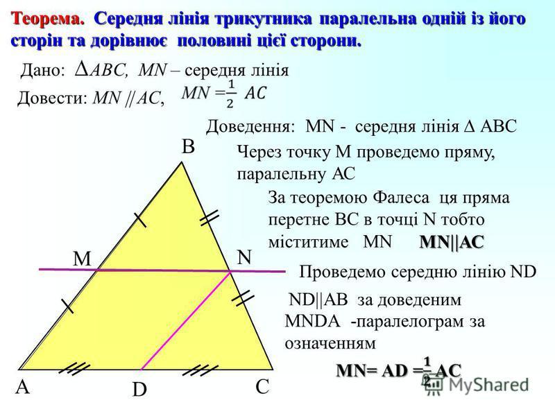 Теорема. Середня лінія трикутника паралельна одній із його сторін та дорівнює половині цієї сторони. Доведення: Дано:ABC, МN – середня лінія Довести: МN АС, А B C MN - середня лінія АВС Через точку M проведемо пряму, паралельну АС За теоремою Фалеса