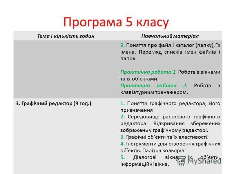 Програма 5 класу Тема і кількість годинНавчальний матеріал 9. Поняття про файл і каталог (папку), їх імена. Перегляд списків імен файлів і папок. Практична робота 1. Робота з вікнами та їх обєктами. Практична робота 2. Робота з клавіатурним тренажеро