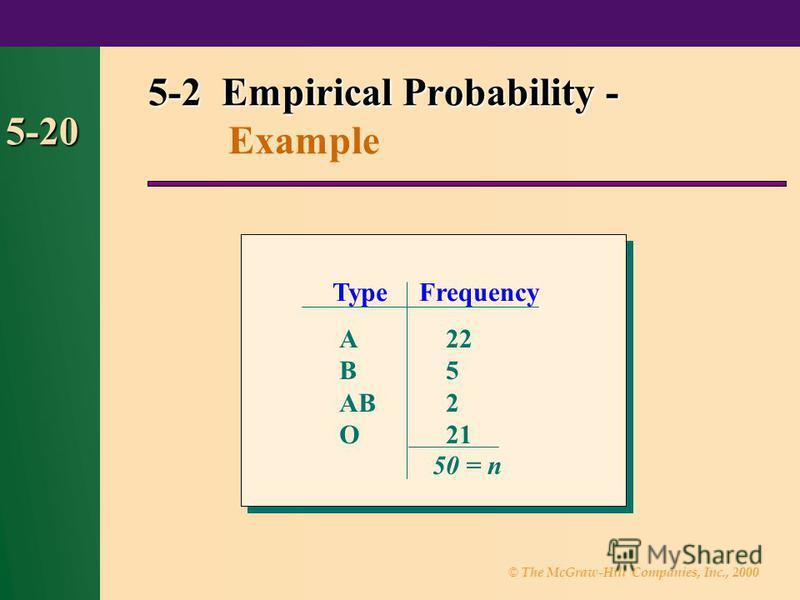 © The McGraw-Hill Companies, Inc., 2000 5-20 5-2 Empirical Probability - 5-2 Empirical Probability - Example TypeFrequency A B AB O 22 5 2 21 50 = n