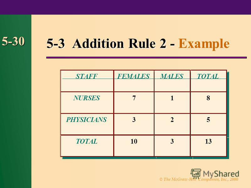 © The McGraw-Hill Companies, Inc., 2000 5-30 5-3 Addition Rule 2 - 5-3 Addition Rule 2 - Example