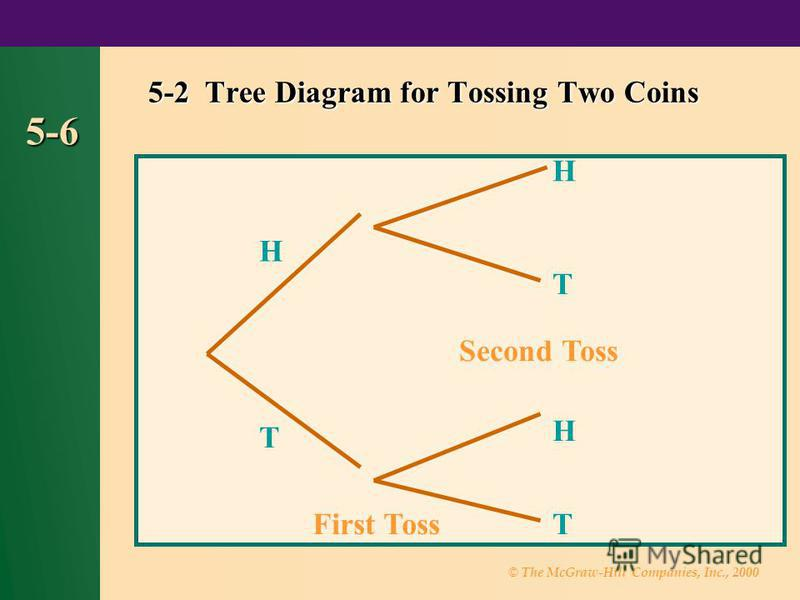© The McGraw-Hill Companies, Inc., 2000 5-6 5-2 Tree Diagram for Tossing Two Coins First Toss H T H T H T Second Toss