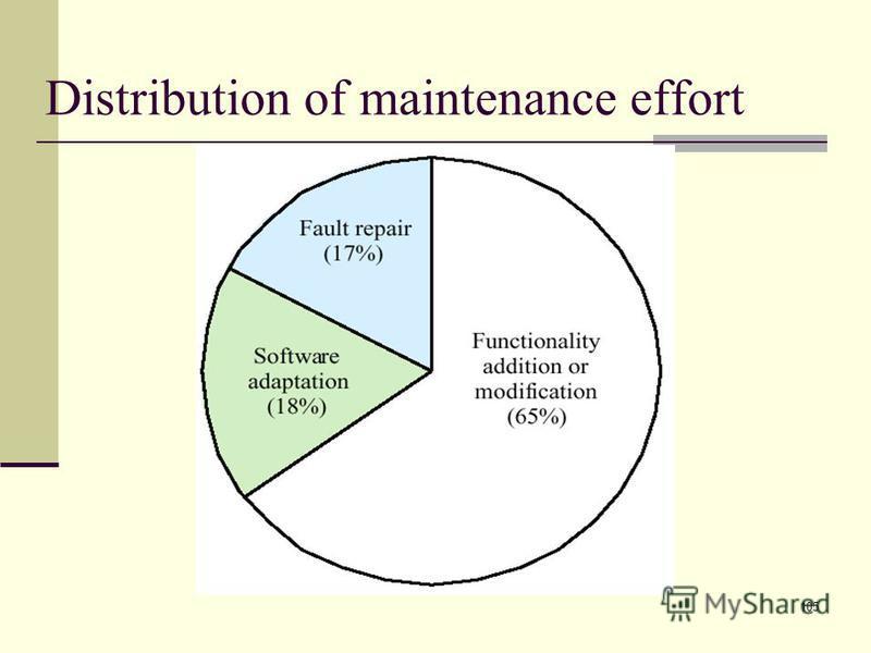 105 Distribution of maintenance effort