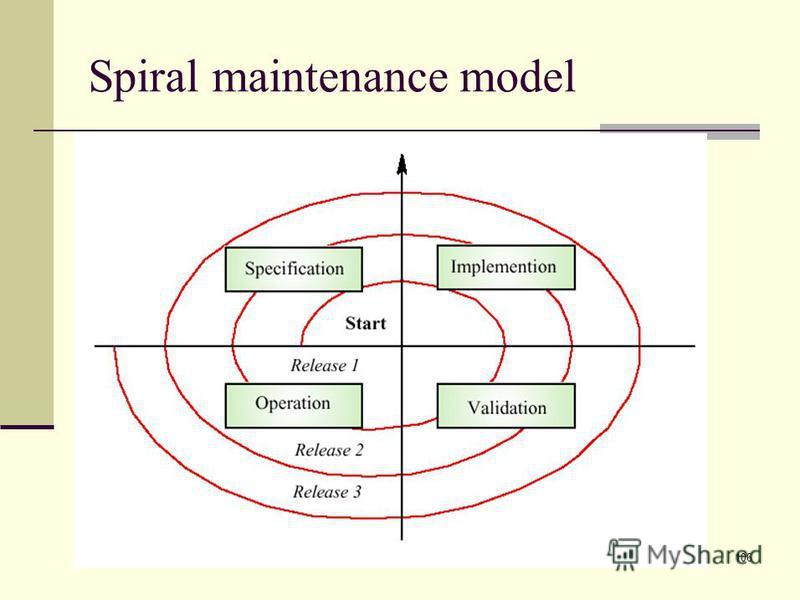 106 Spiral maintenance model