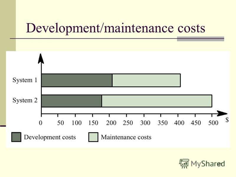 107 Development/maintenance costs