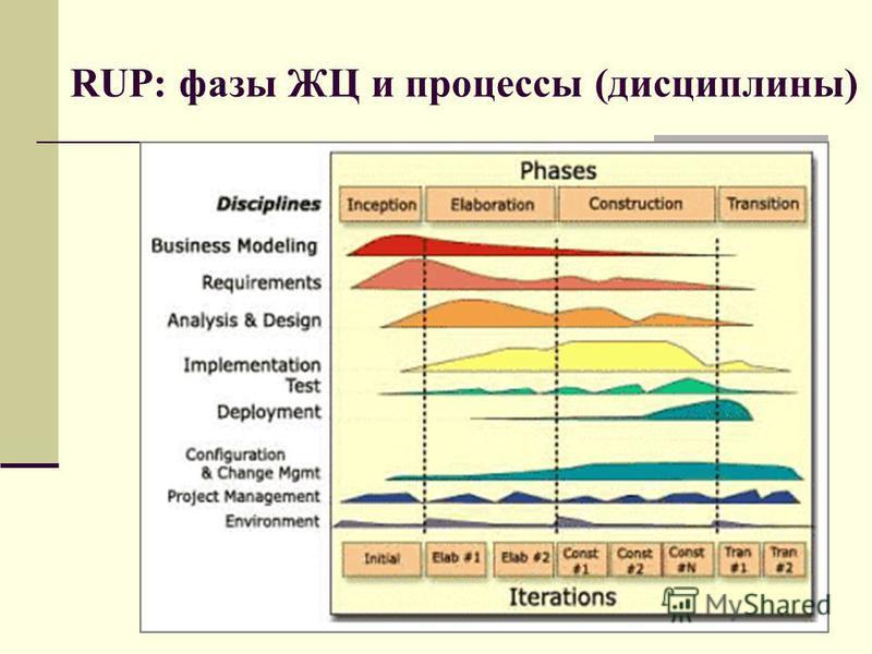 140 RUP: фазы ЖЦ и процессы (дисциплины)
