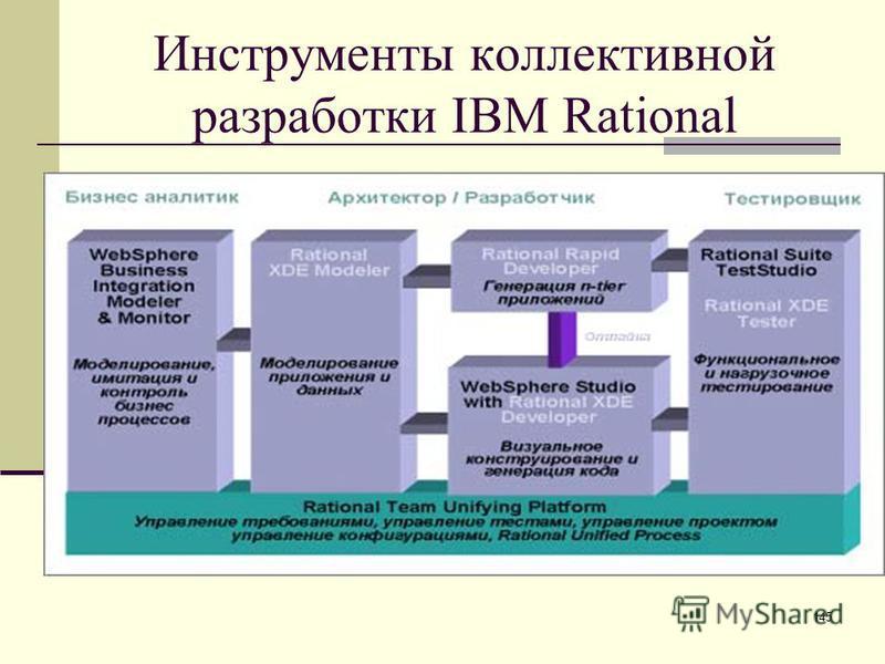 145 Инструменты коллективной разработки IBM Rational