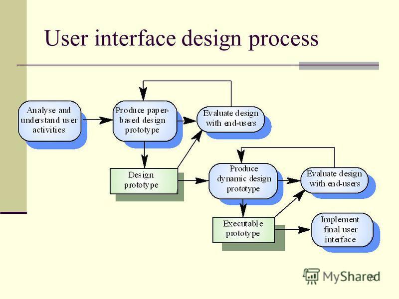 75 User interface design process