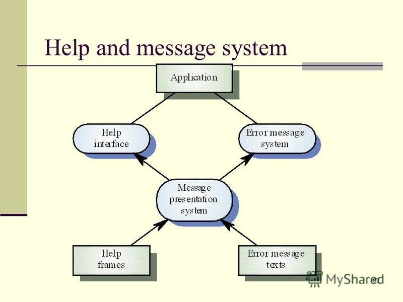 83 Help and message system