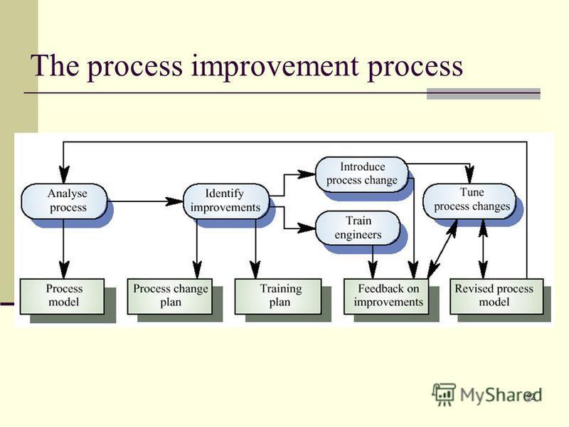 92 The process improvement process
