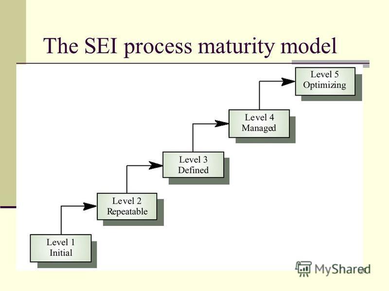 96 The SEI process maturity model