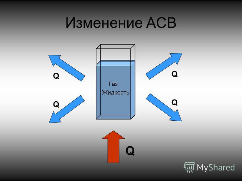 Изменение АСВ Твердое тело Жидкость Газ Q Q Q Q Q