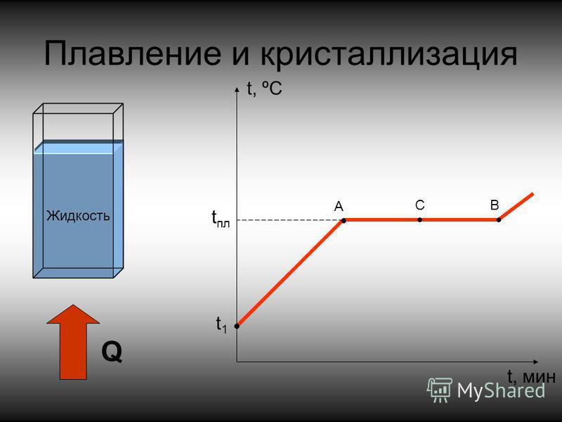 Плавление и кристаллизация Q t пл Твердое тело Жидкость А BC t, ºС t, мин t1t1