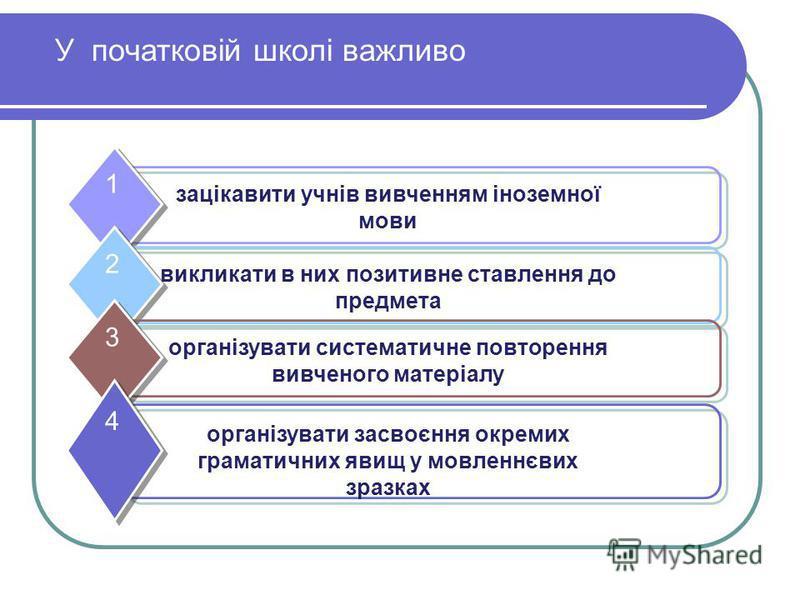 У початковій школі важливо зацікавити учнів вивченням іноземної мови 1 викликати в них позитивне ставлення до предмета 2 організувати систематичне повторення вивченого матеріалу 3 організувати засвоєння окремих граматичних явищ у мовленнєвих зразках