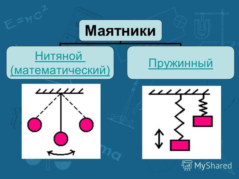 Маятники Нитяной (математический) Пружинный