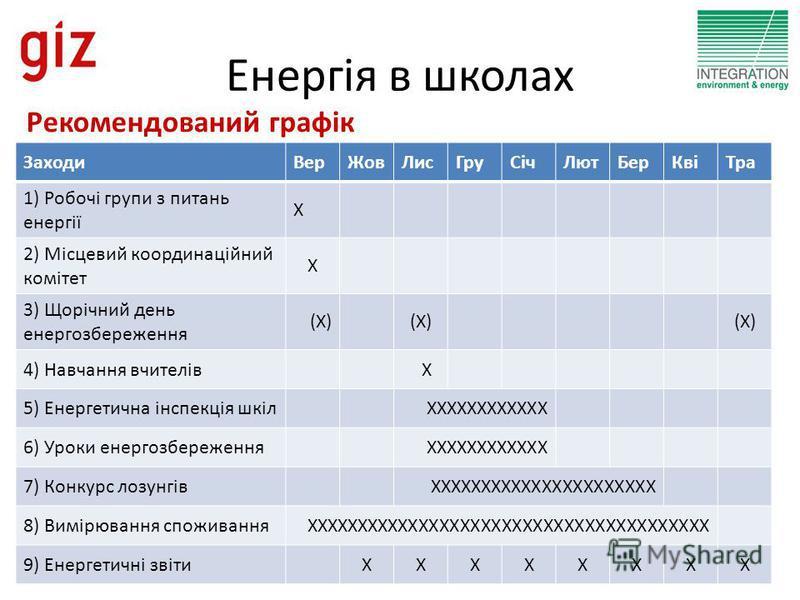 Енергія в школах Рекомендований графік ЗаходиВерЖовЛисГруСічЛютБерКвіТра 1) Робочі групи з питань енергії X 2) Місцевий координаційний комітет X 3) Щорічний день енергозбереження (X) 4) Навчання вчителівX 5) Енергетична інспекція шкілXXXXXXXXXXXX 6)