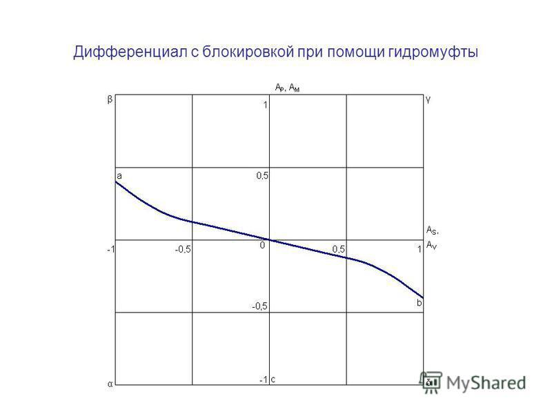 Дифференциал с блокировкой при помощи гидромуфты