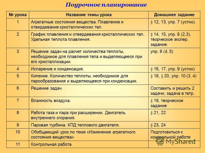 урока Название темы урока Домашнее задание 1Агрегатные состояния вещества. Плавление и отвердевание кристаллических тел. § 12, 13, упр. 7 (устно). 2График плавления и отвердевания кристаллических тел. Удельная теплота плавления. § 14, 15, упр. 8 (2,3