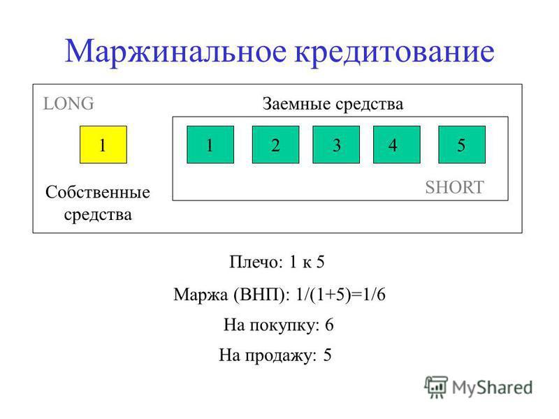 Маржинальное кредитование 112345 Собственные средства Заемные средства Плечо: 1 к 5 Маржа (ВНП): 1/(1+5)=1/6 На покупку: 6 На продажу: 5 SHORT LONG