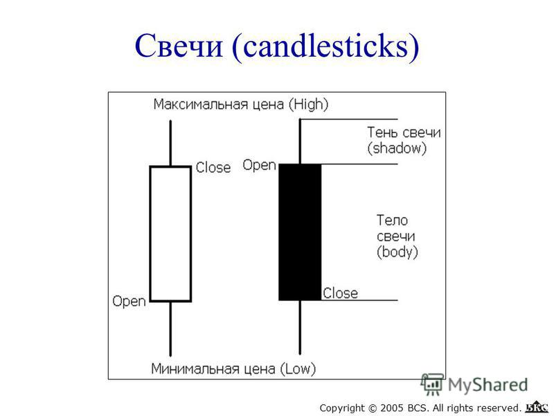 Свечи (candlesticks) Copyright © 2005 BCS. All rights reserved.