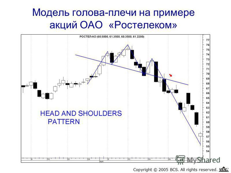 Модель голова-плечи на примере акций ОАО «Ростелеком» Copyright © 2005 BCS. All rights reserved.