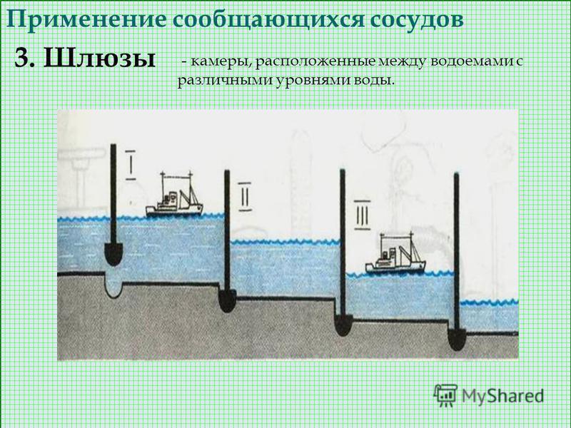 Применение сообщающихся сосудов 3. Шлюзы - камеры, расположенные между водоемами с различными уровнями воды.