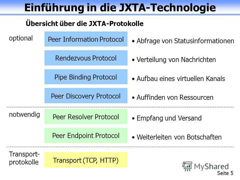 Einführung in die JXTA-Technologie Seite 5 Übersicht über die JXTA-Protokolle Transport (TCP, HTTP) Transport- protokolle Peer Endpoint Protocol Peer Resolver Protocol notwendig Weiterleiten von Botschaften Empfang und Versand Peer Discovery Protocol