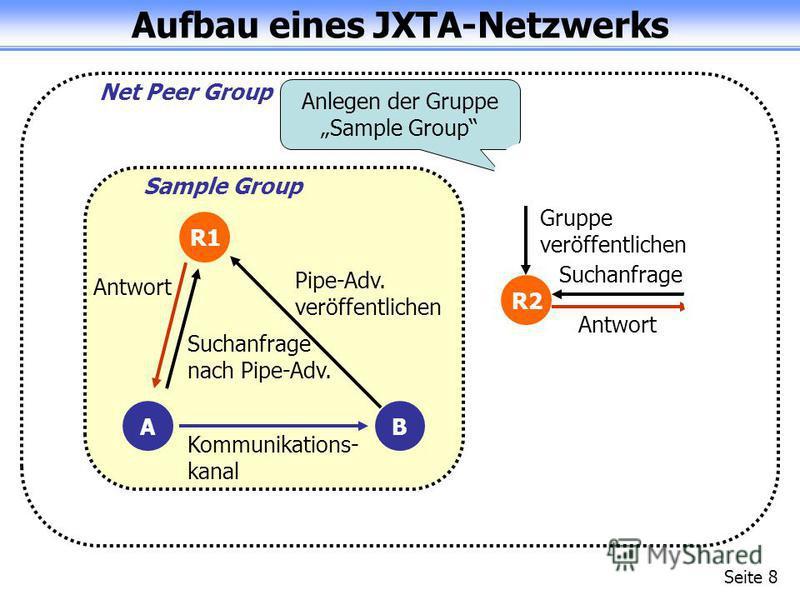 Aufbau eines JXTA-Netzwerks Seite 8 Net Peer Group Sample Group R1 R2A B Gruppe veröffentlichen Suchanfrage Antwort Pipe-Adv. veröffentlichen Suchanfrage nach Pipe-Adv. Antwort Kommunikations- kanal Anlegen der Gruppe Sample Group R1 A