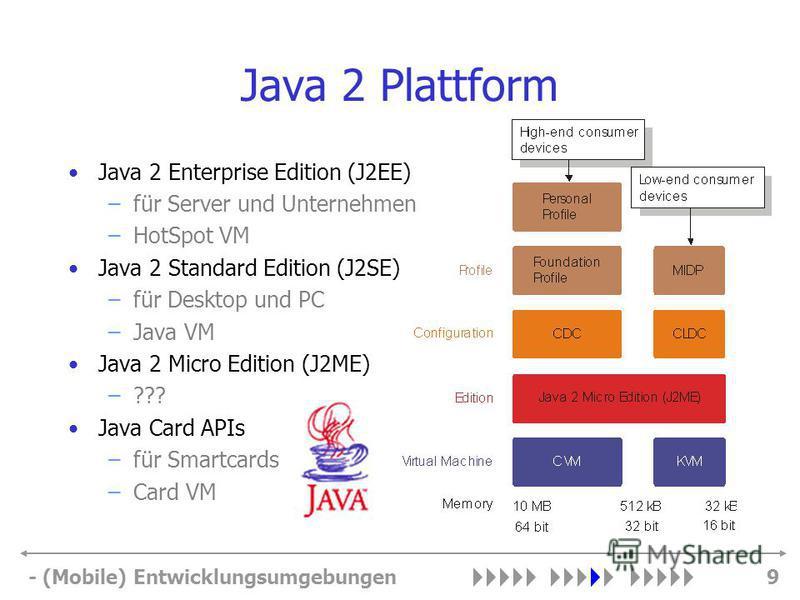 - (Mobile) Entwicklungsumgebungen9 Java 2 Plattform Java 2 Enterprise Edition (J2EE) –für Server und Unternehmen –HotSpot VM Java 2 Standard Edition (J2SE) –für Desktop und PC –Java VM Java 2 Micro Edition (J2ME) –??? Java Card APIs –für Smartcards –