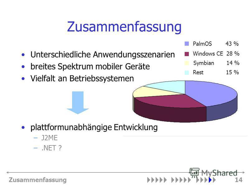 Zusammenfassung14 Zusammenfassung Unterschiedliche Anwendungsszenarien breites Spektrum mobiler Geräte Vielfalt an Betriebssystemen plattformunabhängige Entwicklung –J2ME –.NET ? Windows CE 28 % PalmOS 43 % Rest 15 % Symbian 14 %