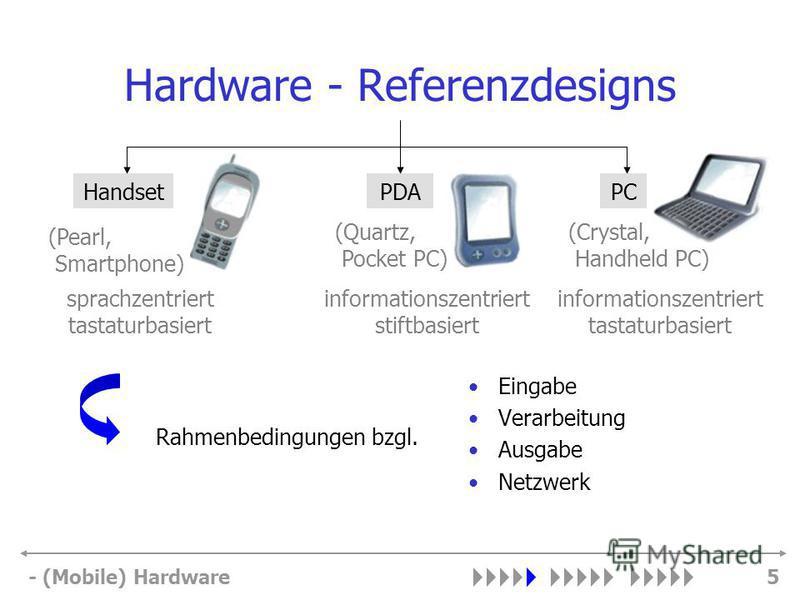 - (Mobile) Hardware5 Hardware - Referenzdesigns Eingabe Verarbeitung Ausgabe Netzwerk PDAHandsetPC Rahmenbedingungen bzgl. (Pearl, Smartphone) sprachzentriert tastaturbasiert (Quartz, Pocket PC) informationszentriert stiftbasiert (Crystal, Handheld P