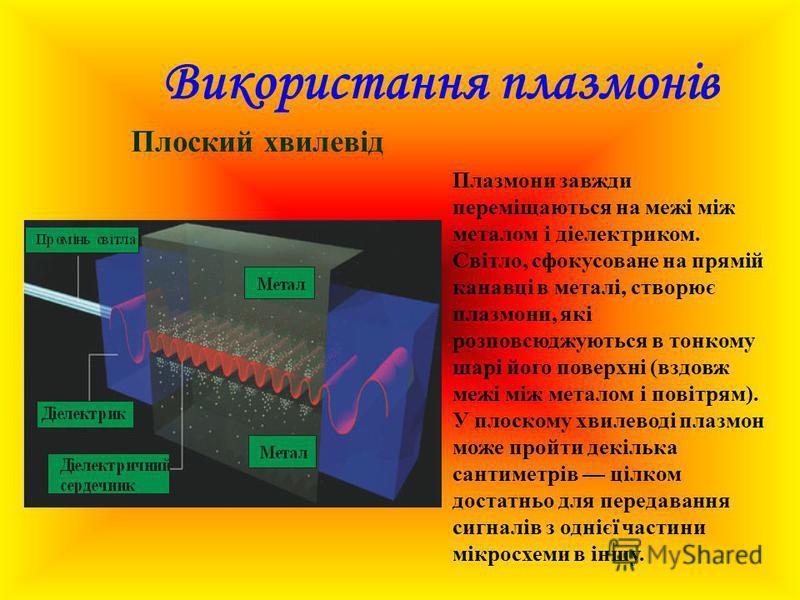 Використання плазмонів Плоский хвилевід Плазмони завжди переміщаються на межі між металом і діелектриком. Світло, сфокусоване на прямій канавці в металі, створює плазмони, які розповсюджуються в тонкому шарі його поверхні (вздовж межі між металом і п
