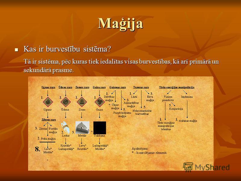 Maģija Kas ir burvestību sistēma? Kas ir burvestību sistēma? Tā ir sistēma, pēc kuras tiek iedalītas visas burvestības, kā arī primārā un sekundārā prasme.