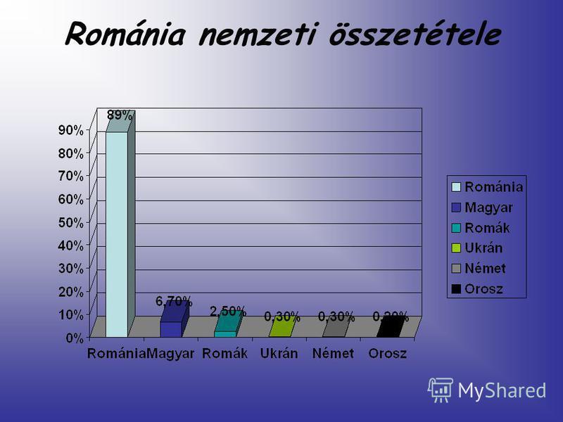 Románia nemzeti összetétele