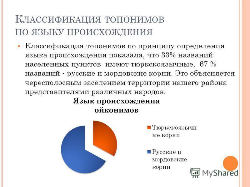 К ЛАССИФИКАЦИЯ ТОПОНИМОВ ПО ЯЗЫКУ ПРОИСХОЖДЕНИЯ Классификация топонимов по принципу определения языка происхождения показала, что 33% названий населенных пунктов имеют тюркскоязычные, 67 % названий - русские и мордовские корни. Это объясняется чересп