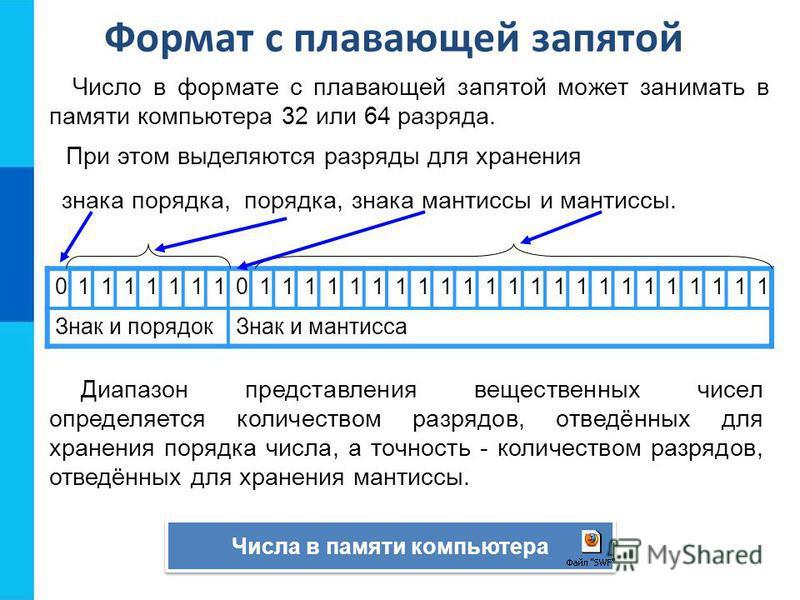 Число в формате с плавающей запятой может занимать в памяти компьютера 32 или 64 разряда. 01111111011111111111111111111111 Знак и порядок Знак и мантисса Числа в памяти компьютера Диапазон представления вещественных чисел определяется количеством раз