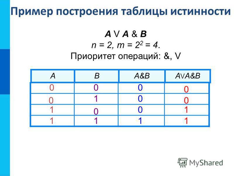 ABA&BA V A&B А V A & B n = 2, m = 2 2 = 4. Приоритет операций: &, V Пример построения таблицы истинности 0 0 1 1 0 0 1 1 0 0 0 1 0 0 1 1