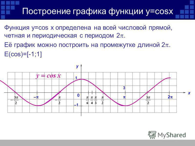 Построение графика функции y=cosx Функция y=cos x определена на всей числовой прямой, четная и периодическая с периодом 2. Её график можно построить на промежутке длиной 2. Е(cos)=[-1;1] у х 2 – 1 –1 3 0