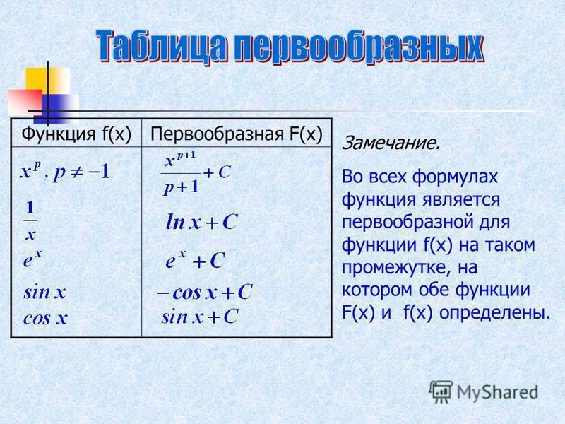 Функция f(x)Первообразная F(x) Замечание. Во всех формулах функция является первообразной для функции f(x) на таком промежутке, на котором обе функции F(x) и f(x) определены.