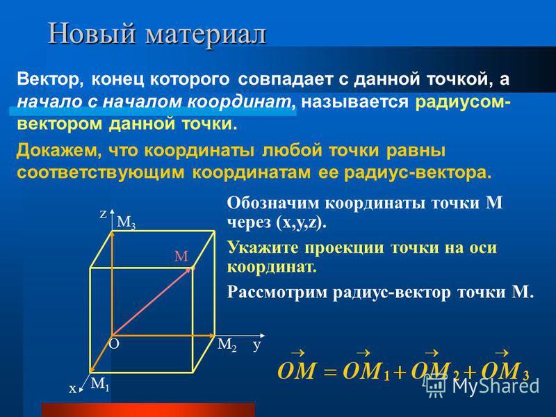 Новый материал Вектор, конец которого совпадает с данной точкой, а начало с началом координат, называется радиусом- вектором данной точки. Докажем, что координаты любой точки равны соответствующим координатам ее радиус-вектора. О х у z Обозначим коор