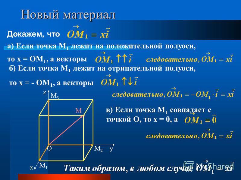 Докажем, что О х у z а) Если точка М 1 лежит на положительной полуоси, то х = ОМ 1, а векторы M1M1 M2M2 M3M3 M б) Если точка М 1 лежит на отрицательной полуоси, то х = - ОМ 1, а векторы в) Если точка М 1 совпадает с точкой О, то х = 0, а