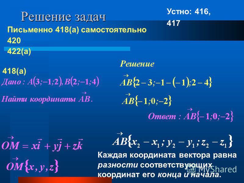 Решение задач Каждая координата вектора равна разности соответствующих координат его конца и начала. Устно: 416, 417 Письменно 418(а) самостоятельно 420 422(а) 418(а)