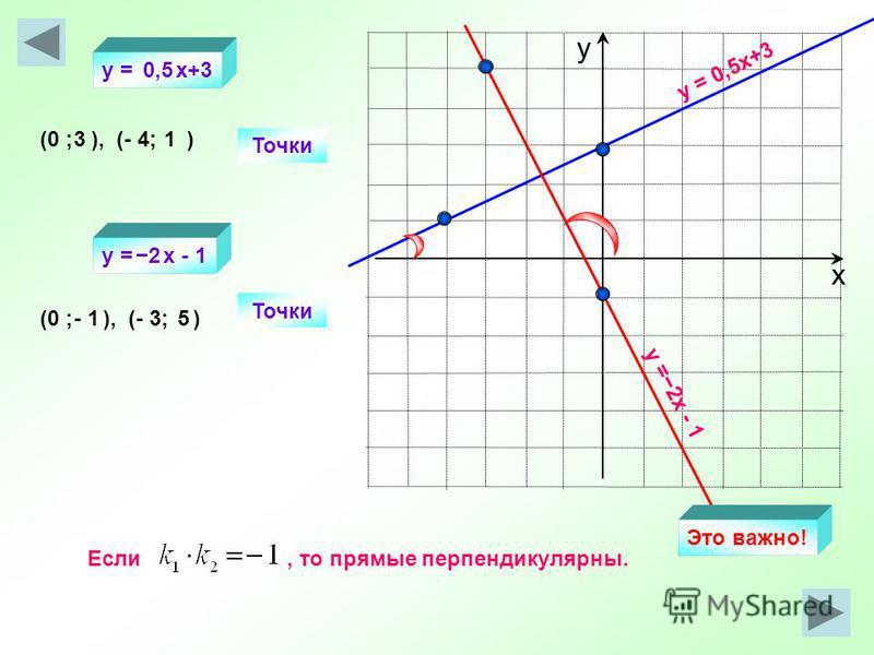 х у y = 0,5x+3 y =2 х - 1 Точки (0 ; ), (- 4; ) Точки (0 ; ), (- 3; ) 31 - 15 y = x+3 y = х - 1 0,5 2 Если, то прямые перпендикулярны. Это важно!