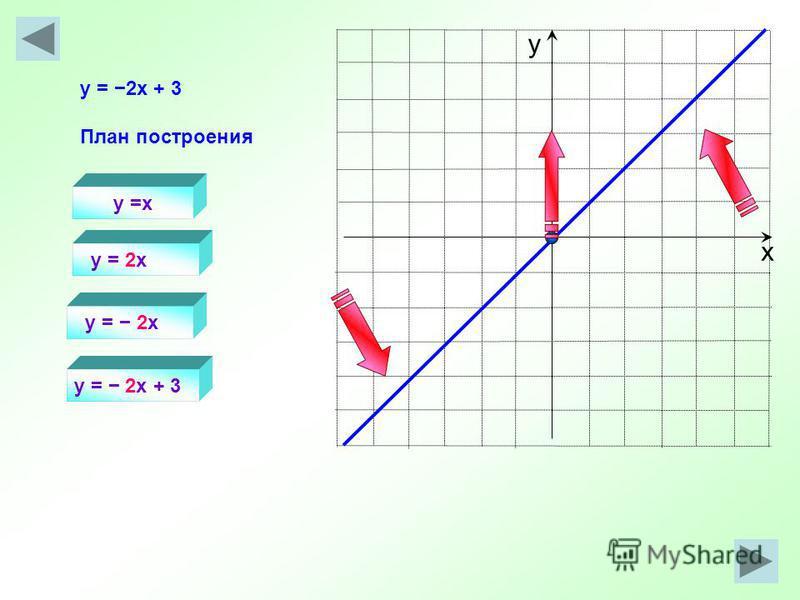 х у y =x y = 2x y = 2x + 3 План построения y = 2x + 3 y = 2x